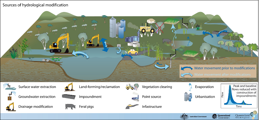 This conceptual model shows the changes to hydrology from certain land use changes.