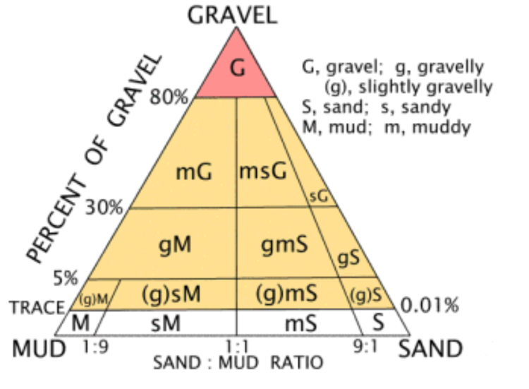 Folk classification of sedimentary rocks. Image by R. L. Folk