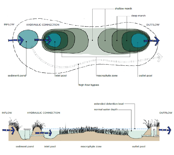 Figure 1 Schematic layout of a treatment wetland system. Photo by Water by Design (2017)