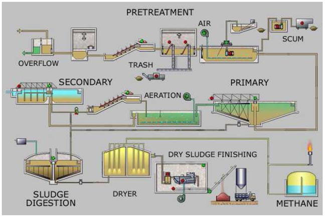 wastewater process flow diagram for a typical large scale sewage treatment  plant  source: leonard